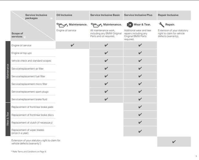 BMW_Service_Inclusive_Brochure